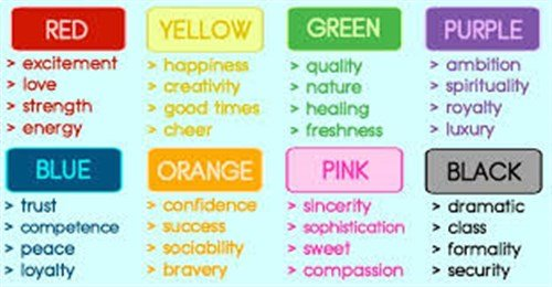 picture of a image showing various colors and the energy they bring.